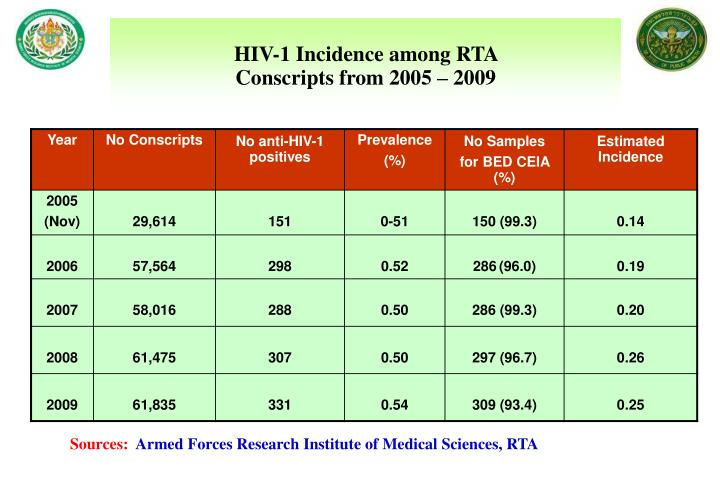 HIV-1 Incidence among RTA
