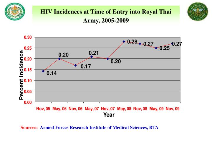 HIV Incidences at Time of Entry into Royal Thai Army, 2005-2009