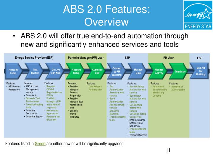 ABS 2.0 Features: