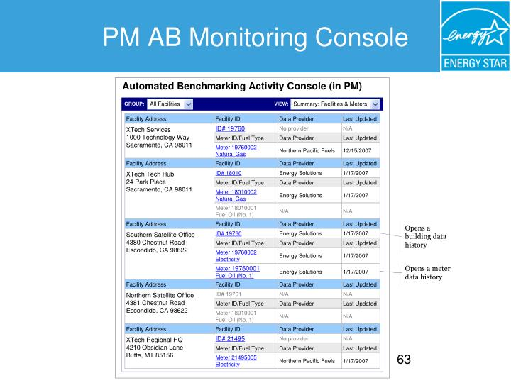 PM AB Monitoring Console