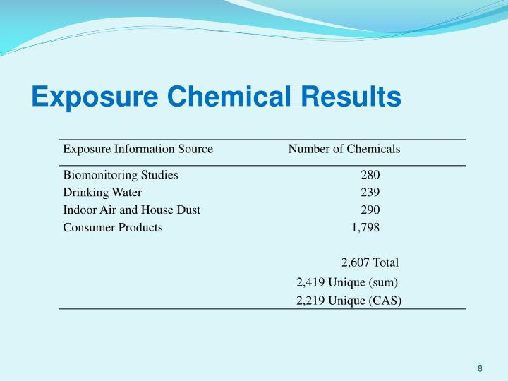 Exposure Chemical Results