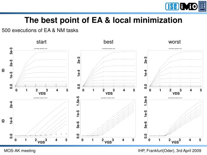 The best point of EA & local minimization