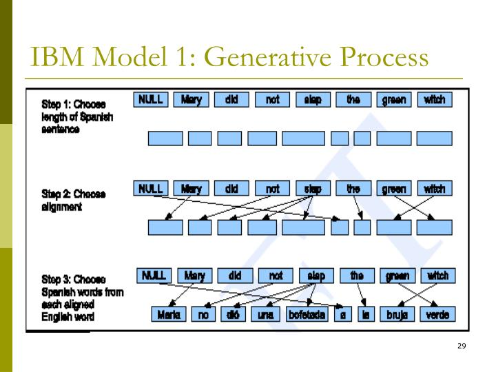 IBM Model 1: Generative Process