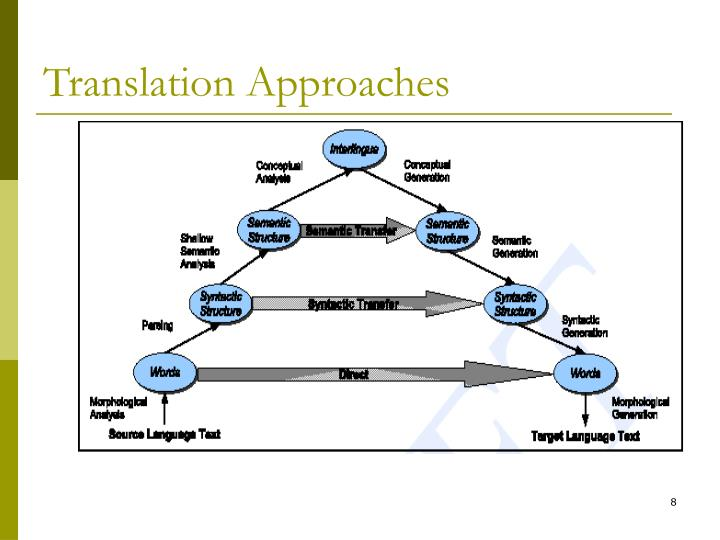 Translation Approaches