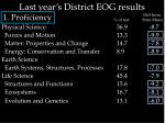 last year s district eog results