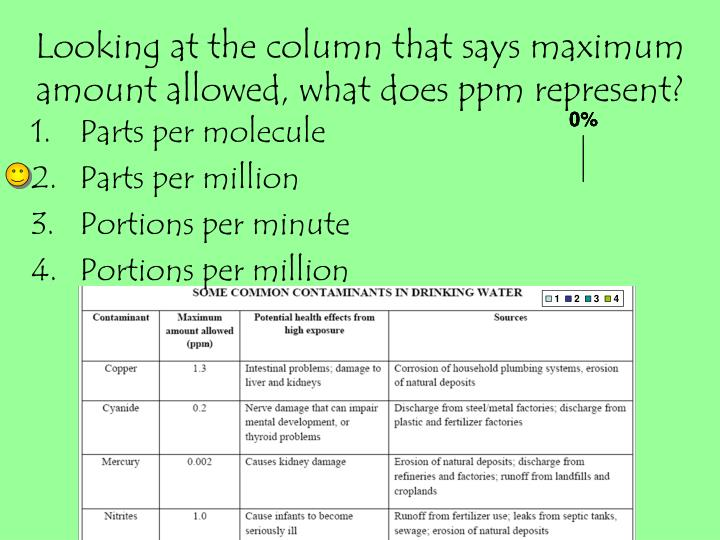 Looking at the column that says maximum amount allowed, what does ppm represent?