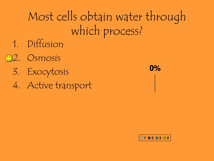 Most cells obtain water through which process?