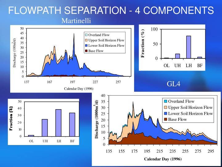 FLOWPATH SEPARATION - 4 COMPONENTS