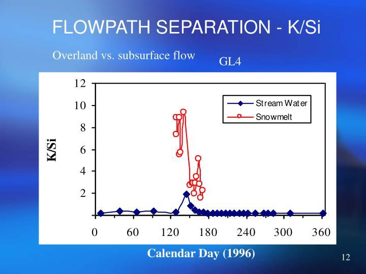 FLOWPATH SEPARATION - K/Si
