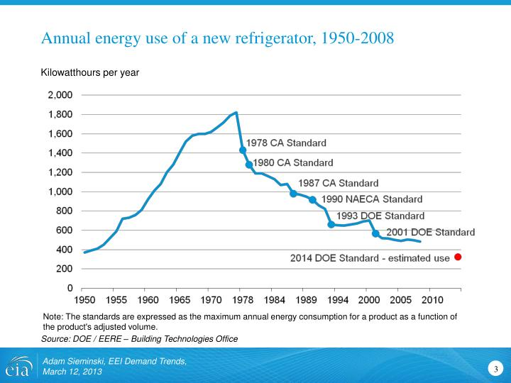 Annual energy use of a new refrigerator, 1950-2008