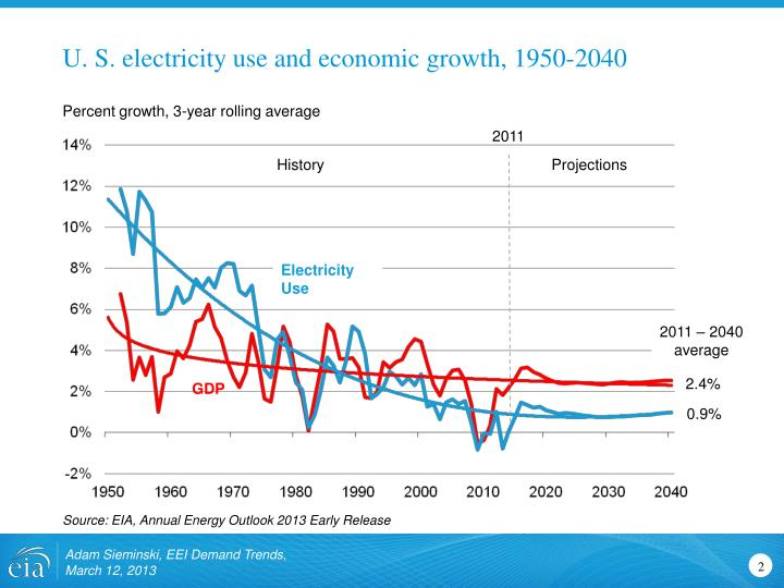 U. S. electricity use and economic growth, 1950-2040