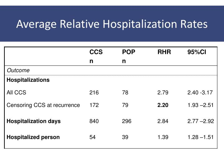 Average Relative Hospitalization Rates