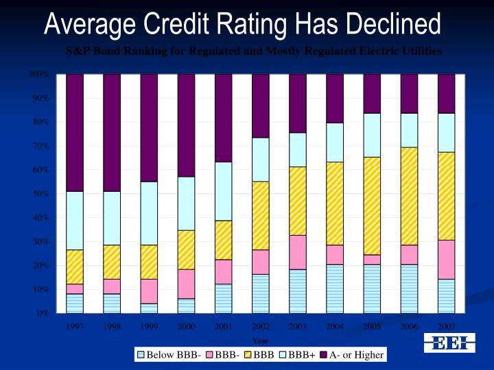 Average Credit Rating Has Declined