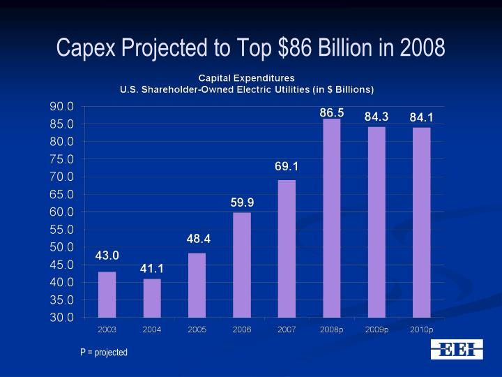 Capex Projected to Top $86 Billion in 2008