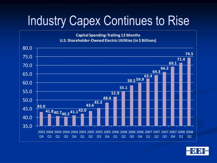 Industry Capex Continues to Rise