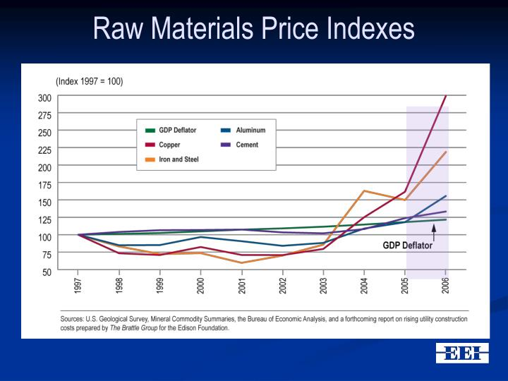 Raw Materials Price Indexes