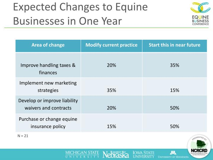 Expected Changes to Equine Businesses in One Year