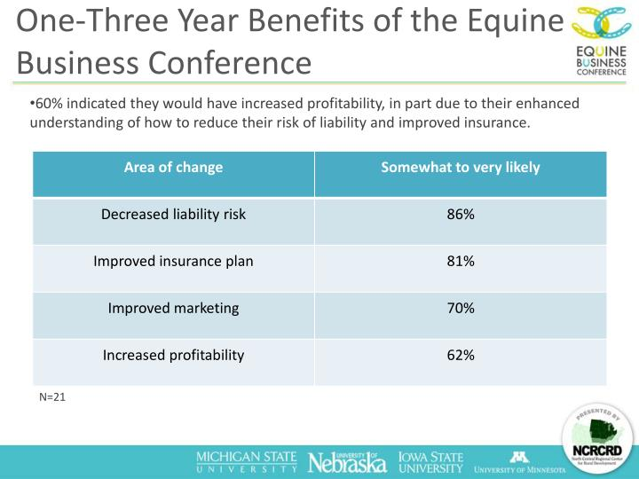 One-Three Year Benefits of the Equine Business Conference