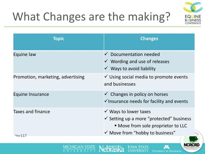 What Changes are the making?