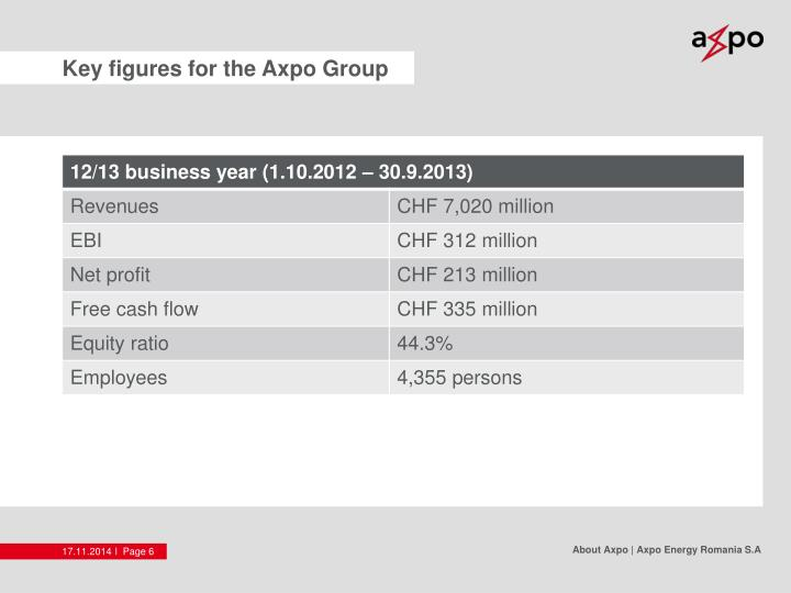 Key figures for the Axpo Group