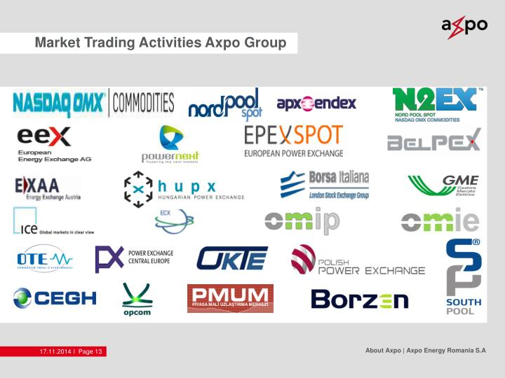 Market Trading Activities Axpo Group