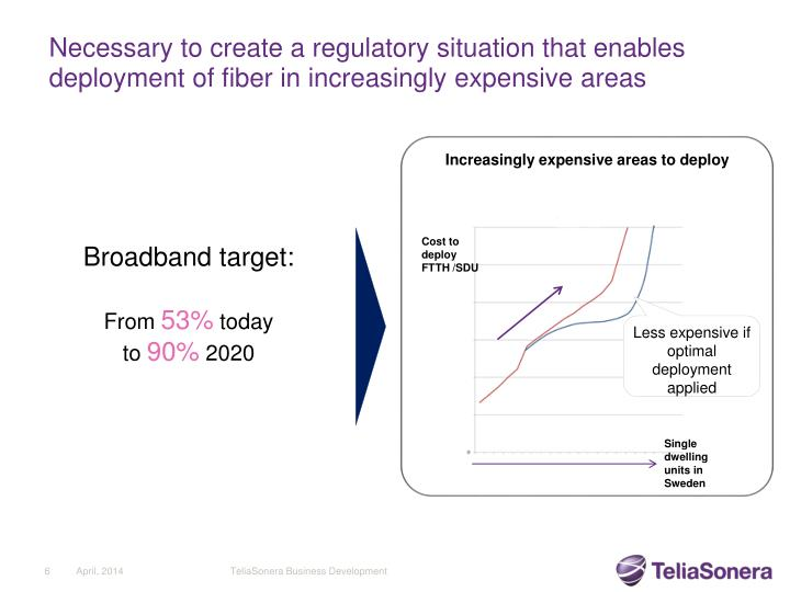 Necessary to create a regulatory situation that enables  deployment of fiber in increasingly expensive areas