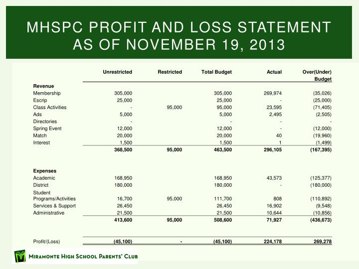 MHSPC Profit and Loss Statement