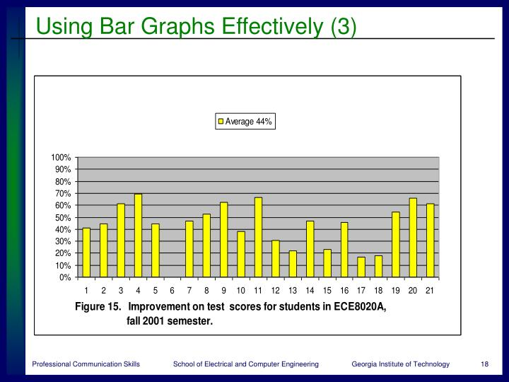 Using Bar Graphs Effectively (3)