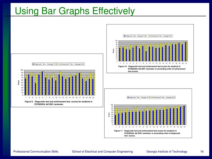 Using Bar Graphs Effectively