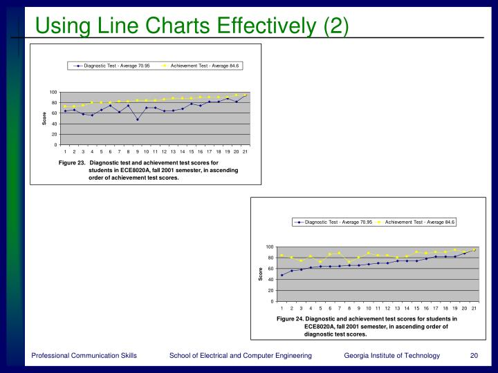 Using Line Charts Effectively (2)