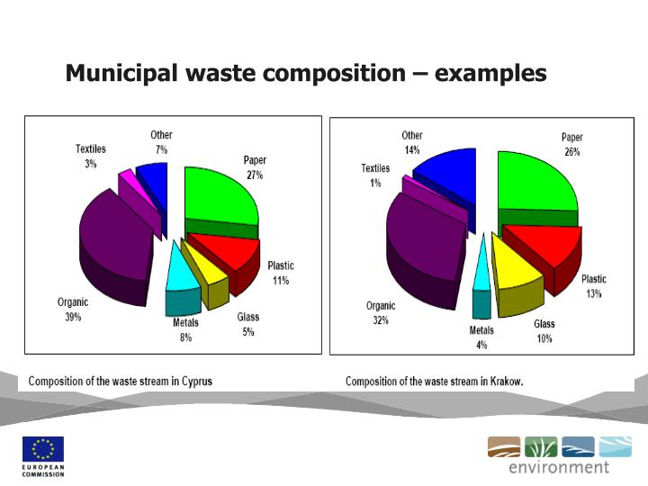Municipal waste composition – examples
