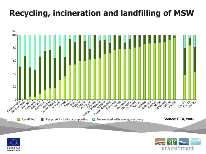 Recycling, incineration and landfilling of MSW