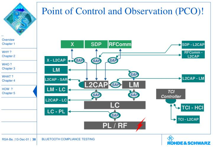 Point of Control and Observation (PCO)!