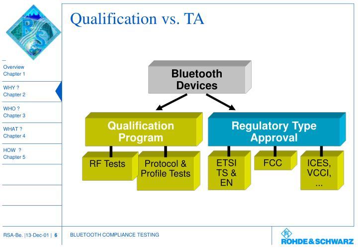 Protocol & Profile Tests