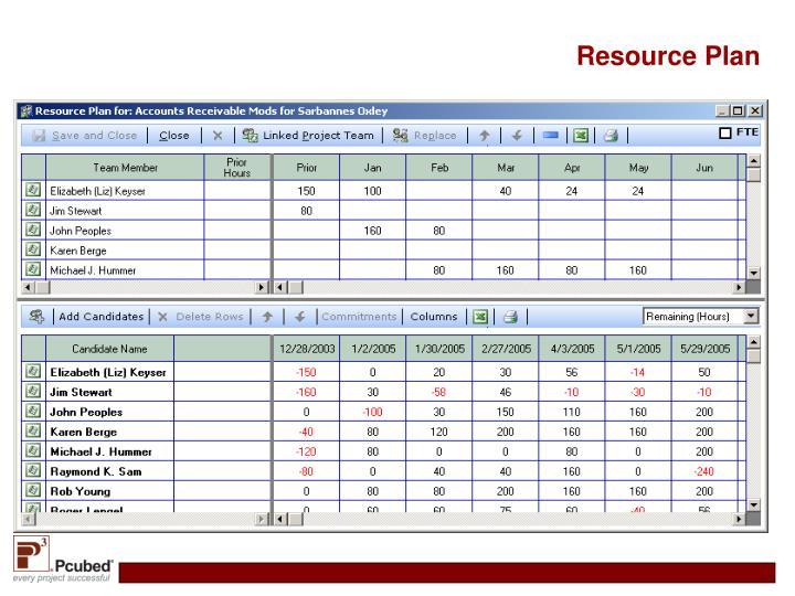 Resource Plan