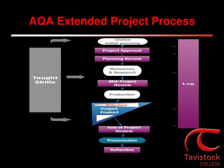 AQA Extended Project Process