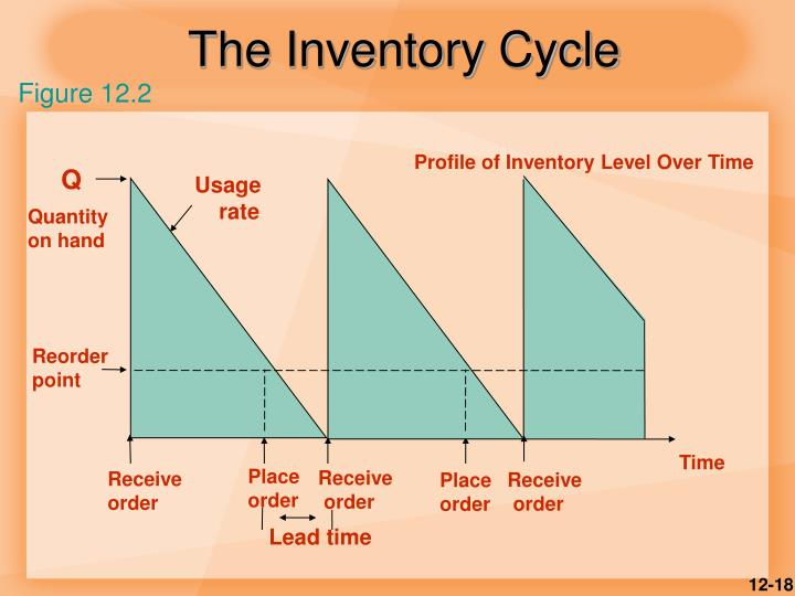 The Inventory Cycle