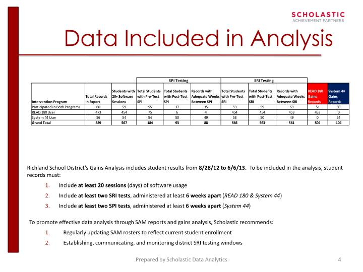 Data Included in Analysis