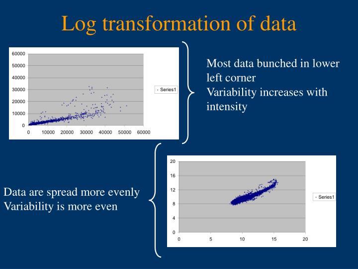 Log transformation of data