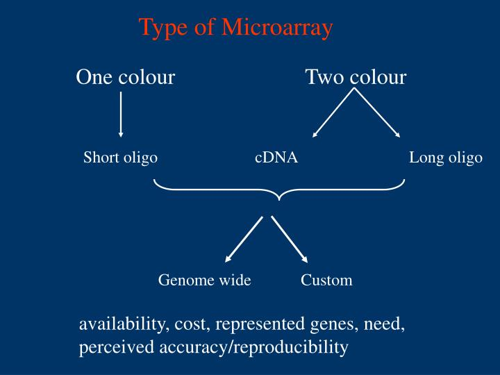Type of Microarray