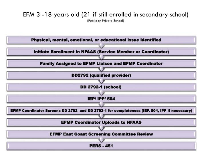 Efm 3 18 years old 21 if still enrolled in secondary school public or private school