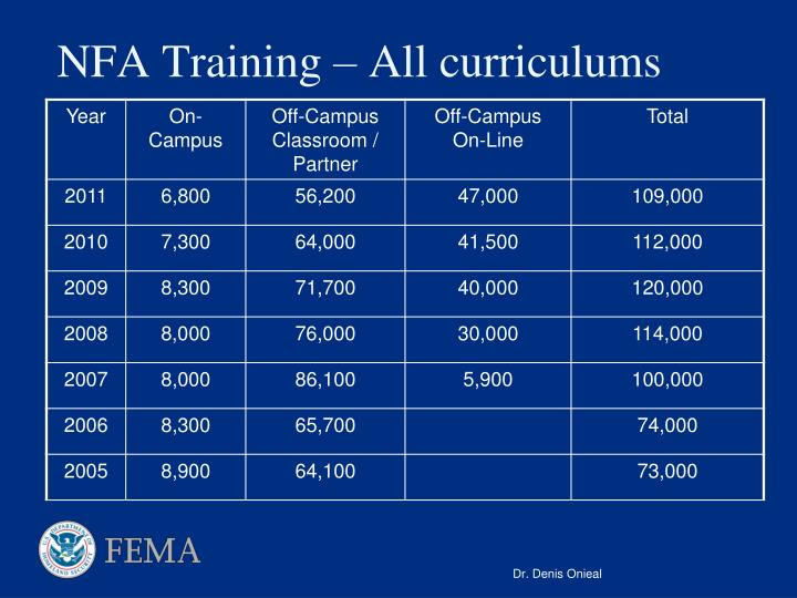 NFA Training – All curriculums