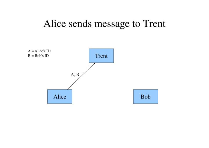 Alice sends message to Trent
