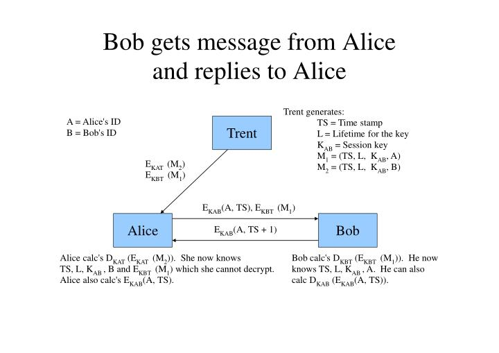 Bob gets message from Alice