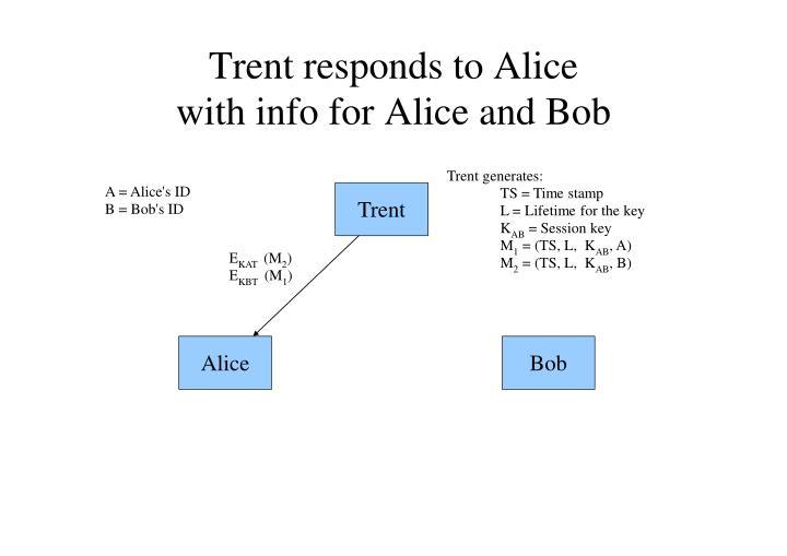 Trent responds to Alice