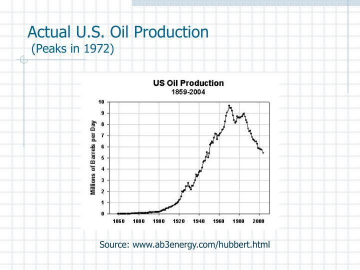 Actual U.S. Oil Production