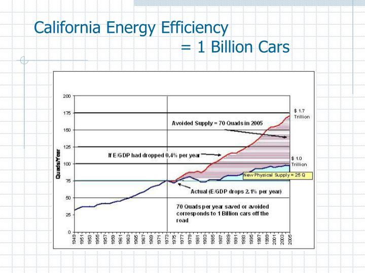 California Energy Efficiency