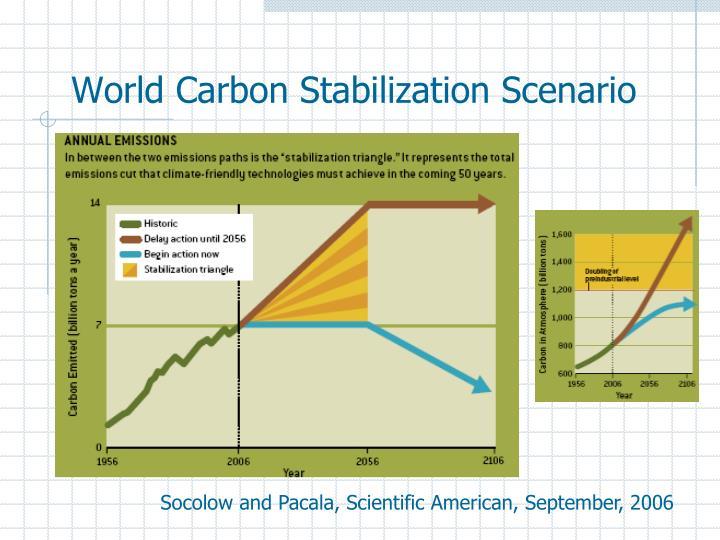 World Carbon Stabilization Scenario