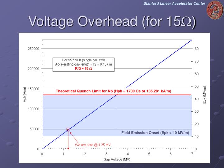 Voltage Overhead (for 15