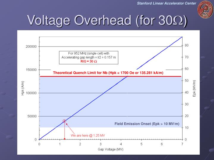Voltage Overhead (for 30